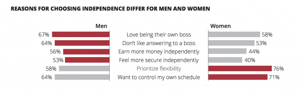 gig workers men and women freelancers brief